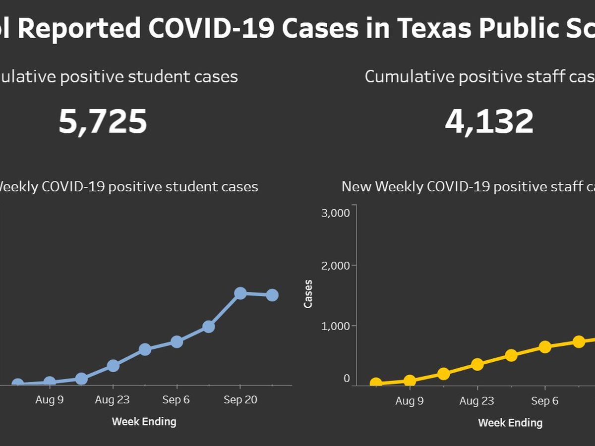 COVID-19 cases at Texas schools level off
