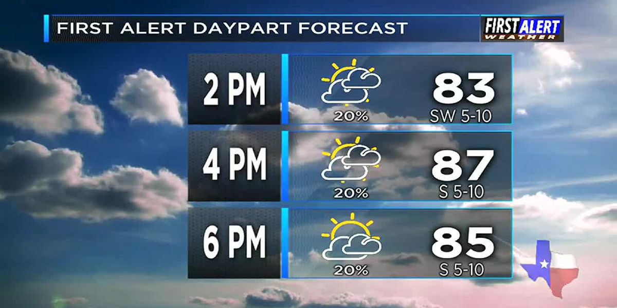 Monday Afternoon Weather At Your Fingertips