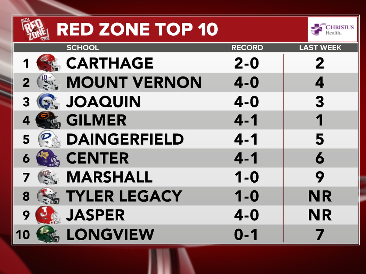 Carthage reclaims top spot in the Red Zone Top 10 for Week 6