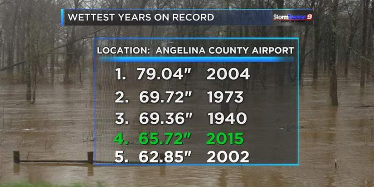 2015 goes down as one of the wettest years on record