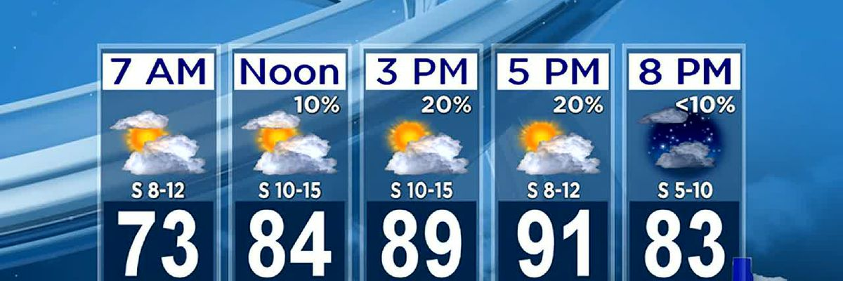 Saturday Evening Weather At Your Fingertips