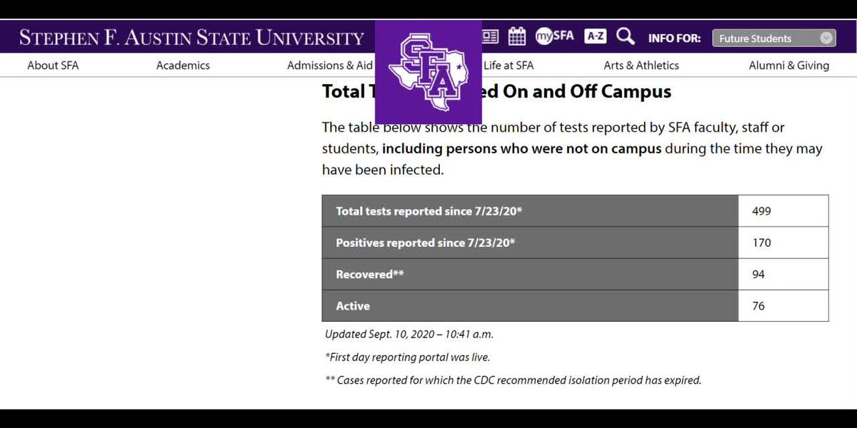 """""""So far, the numbers are manageable"""" according to SFA dean of student affairs on COVID-19 data"""