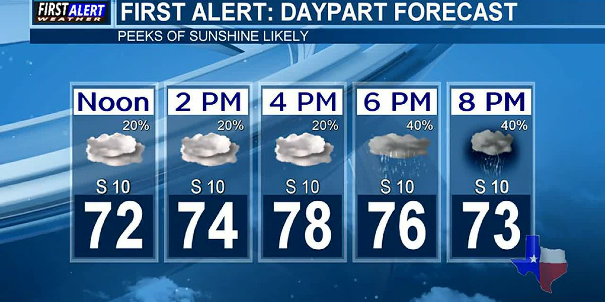 Wednesday's Weather At Your Fingertips