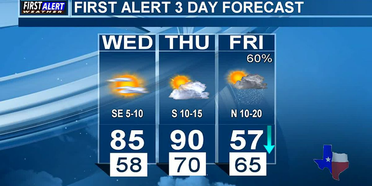 Wednesday Weather At Your Fingertips