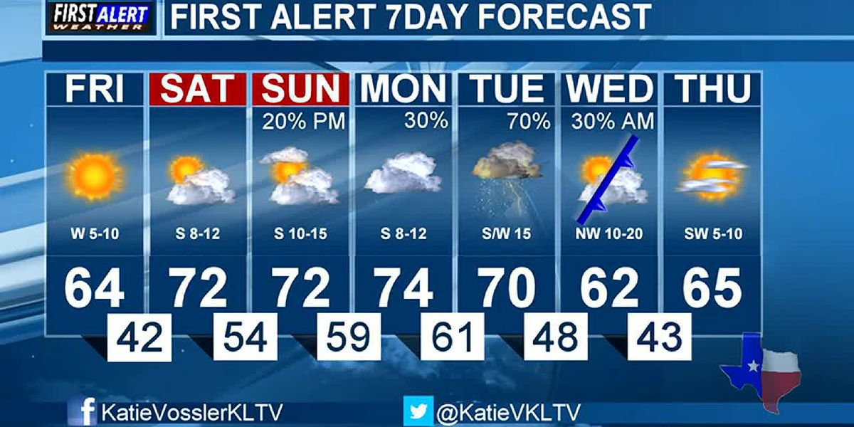 KTRE Morning Weather at your Fingertips Friday 2-28-20