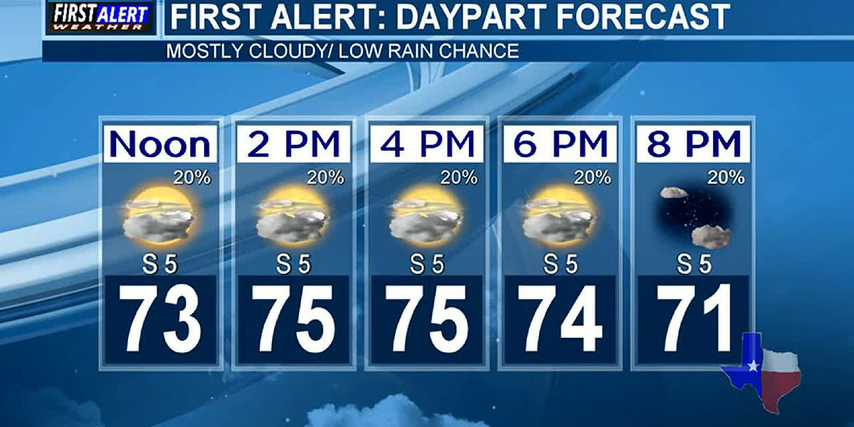 Monday's Weather At Your Fingertips