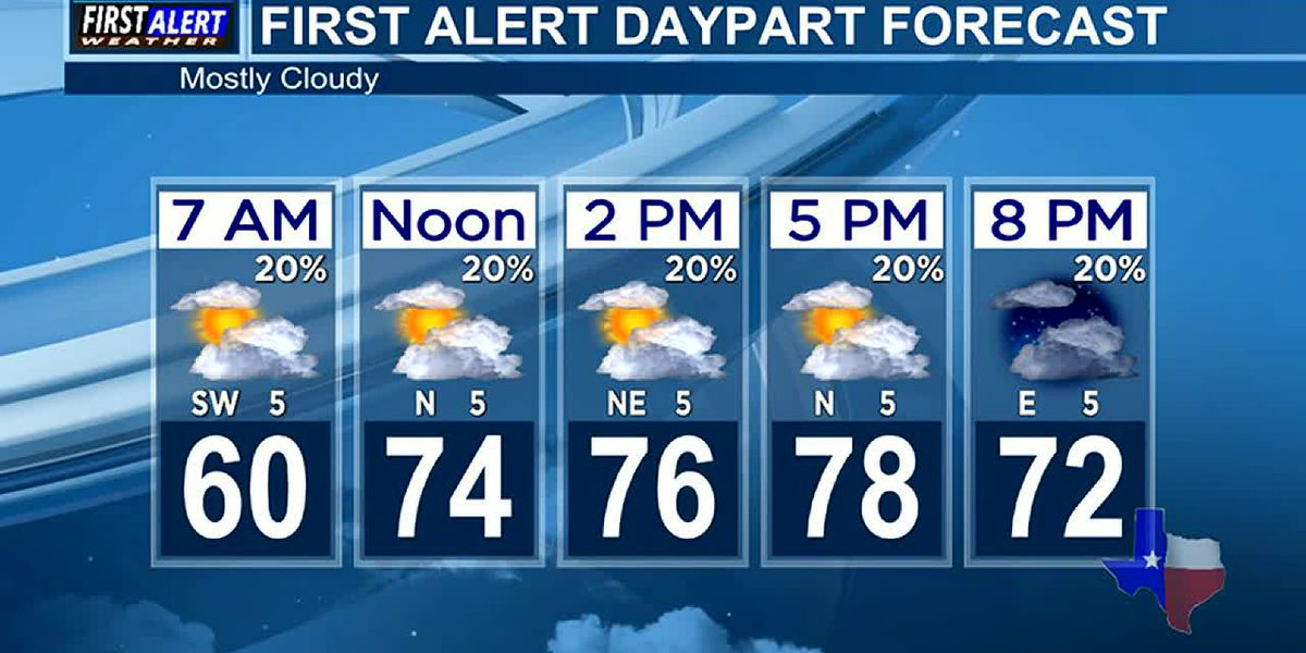 Morning Weather at your Fingertips Tuesday 4-13-21