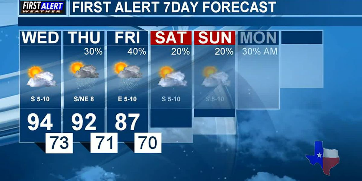 KTRE Morning Weather at your Fingertips Wednesday 10-2-19