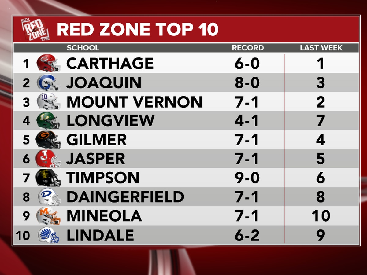 Longview moves up into top 4 on Red Zone Top 10