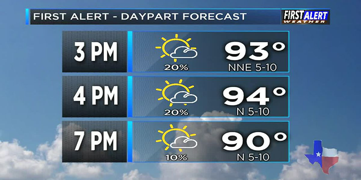 KTRE Afternoon Weather at your Fingertips Thursday 7-11-19
