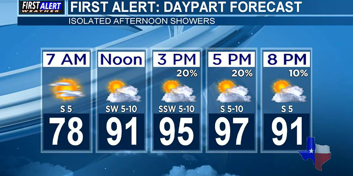 KTRE Morning Weather at your Fingertips Wednesday 8-7-19