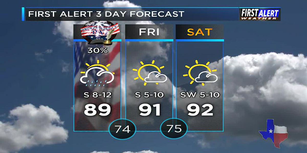 KTRE Afternoon Weather at your Fingertips Thursday 7-4-19