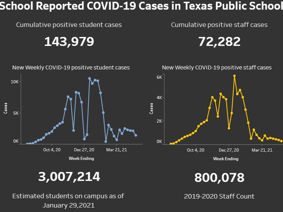 State reports more than 2,000 COVID-19 cases in Texas public schools for week