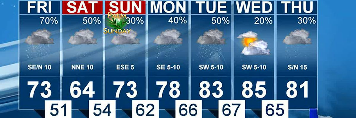 KTRE Morning Weather at your Fingertips Friday 4-3-20