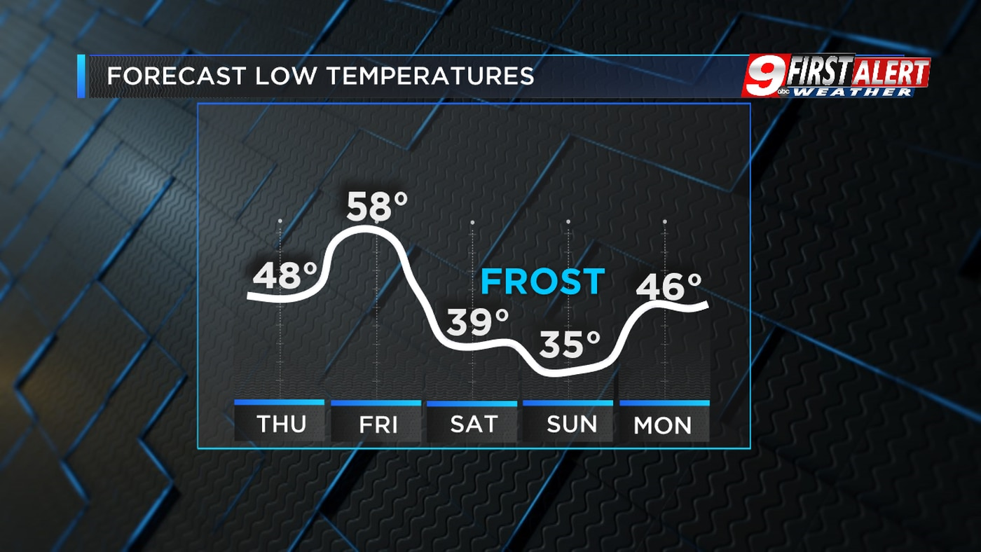 Our first bout of frost this fall season is likely this weekend