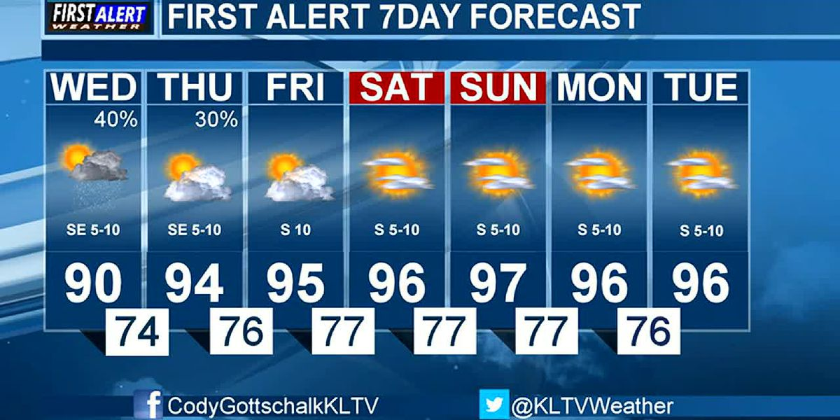 KTRE Morning Weather at your Fingertips Wednesday 8-5-20