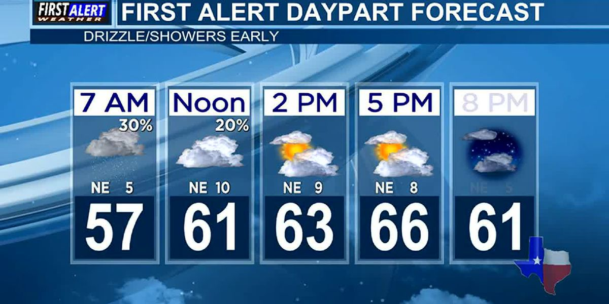 Morning Weather at your Fingertips Wednesday 5-12-21