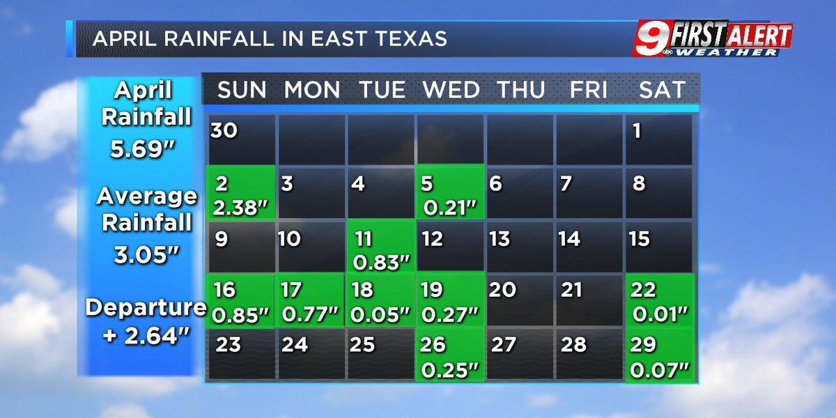 Plentiful and timely rainfall fell in April