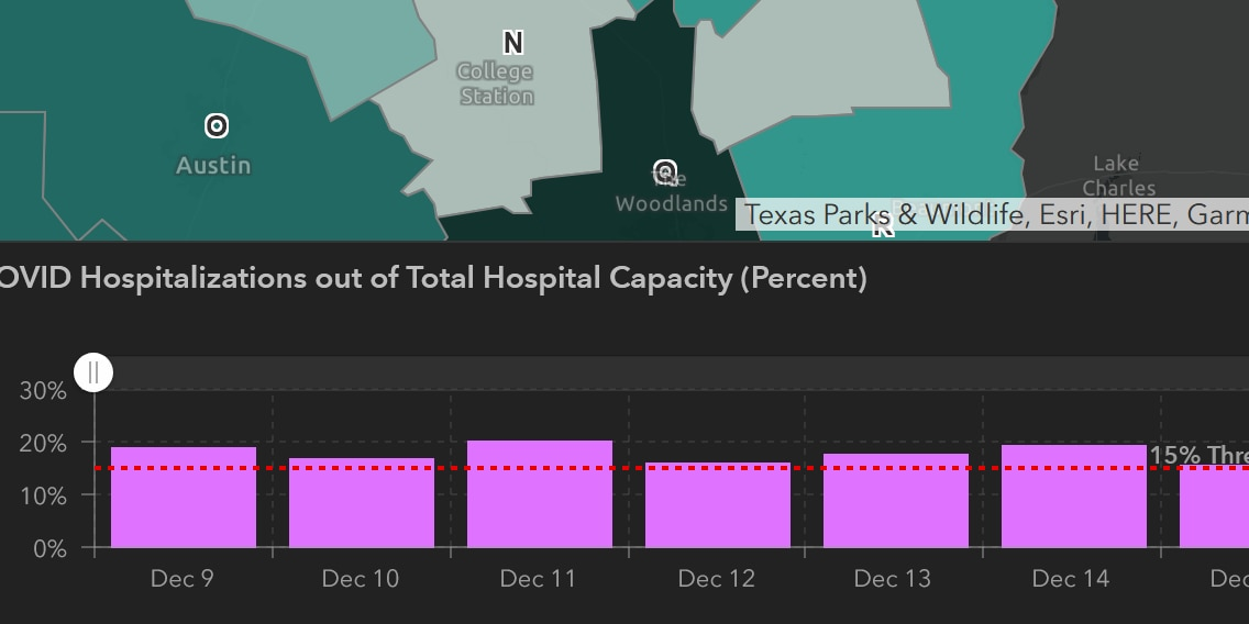 Nacogdoches County announces new COVID-19 restrictions triggered by high hospitalization rate